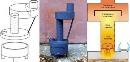 Печь на отработке пиролизного типа