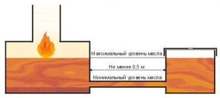 Резервуар для масла