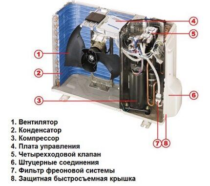 Устройство модуля