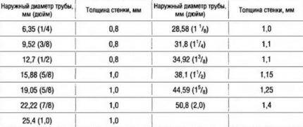 Таблица с размерами медных труб для устройства отопления
