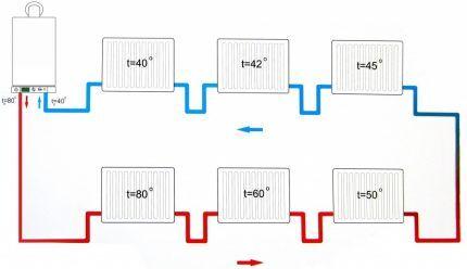 Однотрубная схема