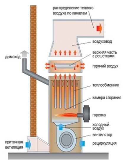 Теплогенератор для обустройства воздушного отопления