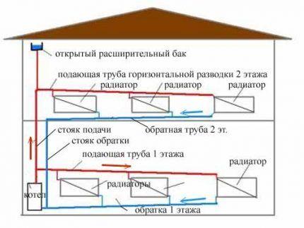 Система с естественной циркуляцией теплоносителя