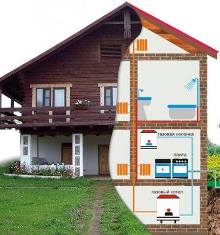 План расстановки газовых приборов в доме