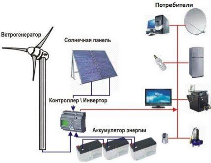 Потребление энергии ветряка