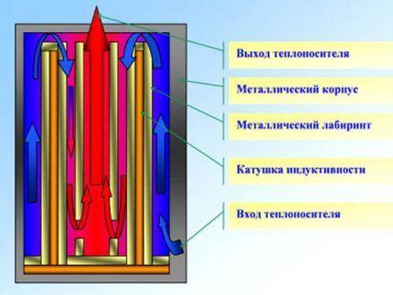 Принцип работы индукционного электрокотла