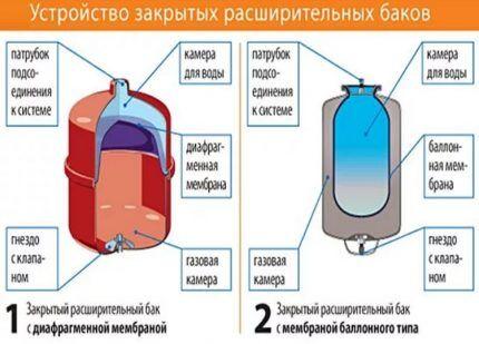 Мембрана баков диафрагменного и баллонного типа