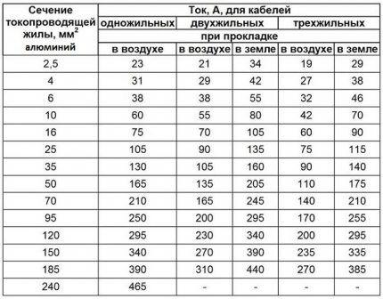 Расчет сечения для алюминиевых электрокабелей