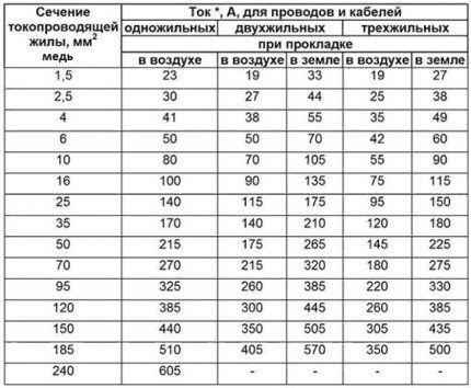Расчет сечения для медных электрокабелей