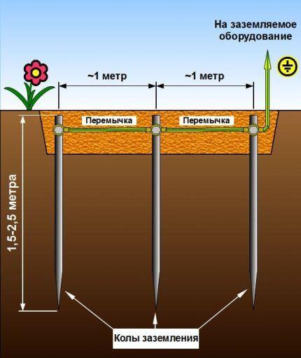 Схема устройства линейного заземления