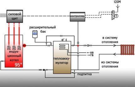 Схема подключения индукционного котла к бойлеру