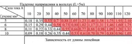 Таблица зависимости падения напряжения