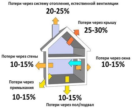 Энергоаудит дома