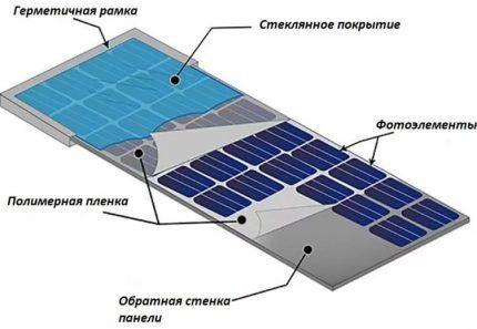 Схема устройства солнечной батареи