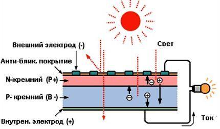 Схема работы фотоэлектрического элемента