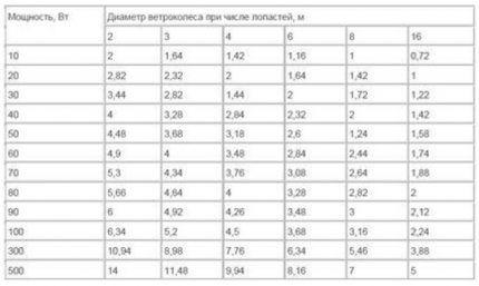 Таблица для расчёта ветряка