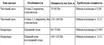 Теплозатраты в зависимости от типа помещения