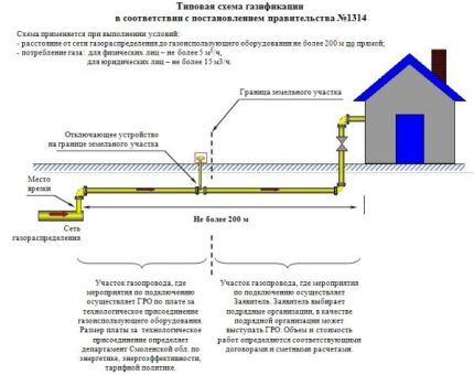 Изображение - Как получить технические условия для подключения газа в частном доме tu_dok_gas_5-430x340