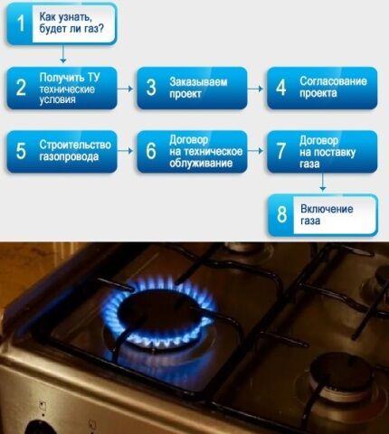 Изображение - Как получить технические условия для подключения газа в частном доме tudokgas8
