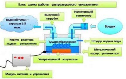 Схема канального увлажнителя