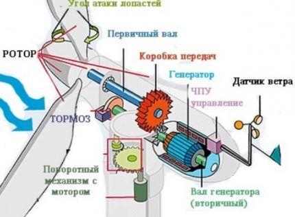 Схема устройства ветрогенератора