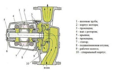 Циркуляция жидкости внутри насоса