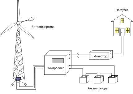 Схема автономной работы ветрогенератора