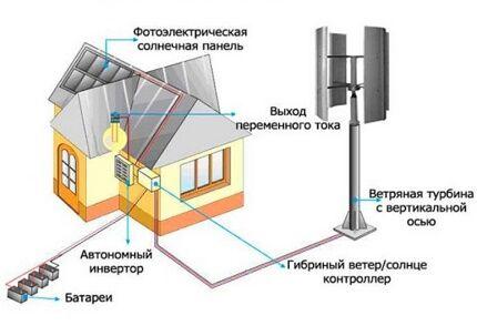 Ветрогенератор, совмещенный с солнечными панелями