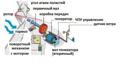 Схема устройства и работы ветрогенератора