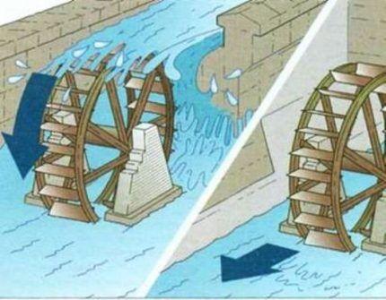 Виды водяных колес
