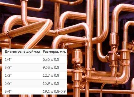 Размерность труб