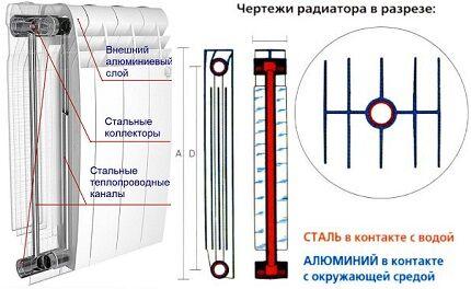 Структура биметаллического радиатора