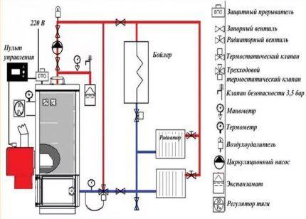 Схема и способ установки котла