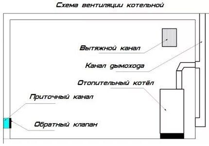 Схема оптимального расположения котла