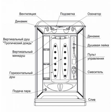 Устройство душевой кабины-ванны