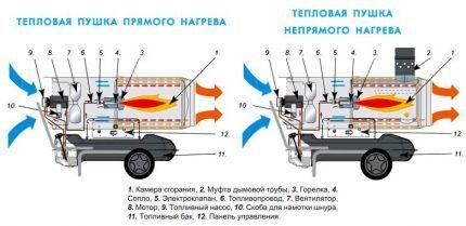 Схемы устройства пушек разных типов