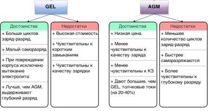 Сравнение гелевой и стекловолоконной АКБ