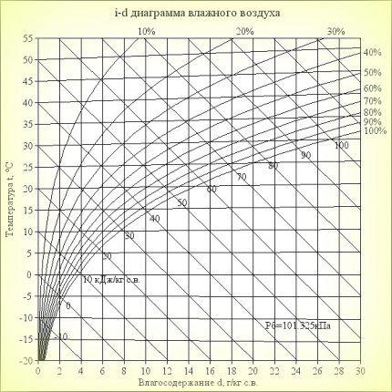 Психометрическая диаграмма