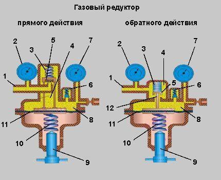 Схема редуктора прямого и обратного действия