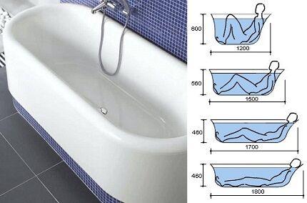 Габариты ванны