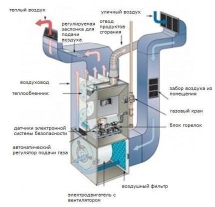 Газовый теплогенератор