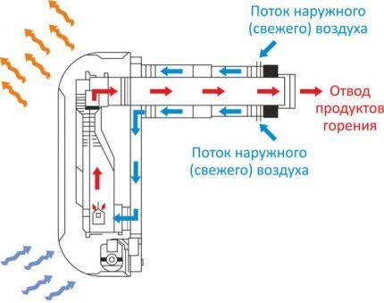 Газовый конвектор закрытого типа