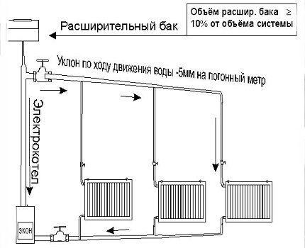 Уклон трубопровода