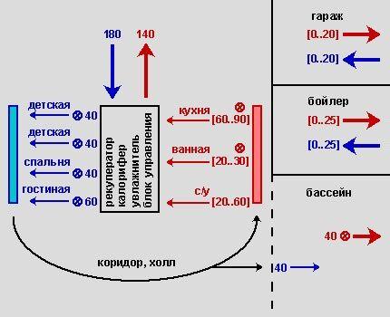 Схема оборота воздуха в коттедже