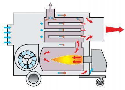 Схема модели пушки с непрямым нагревом