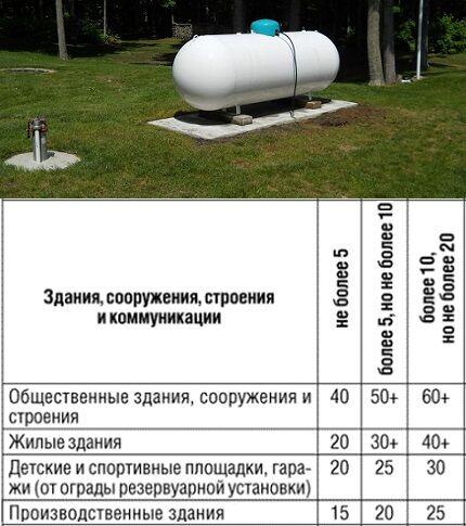 Наземный монтаж газгольдера