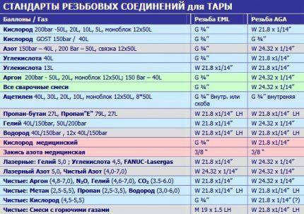 Таблица резьбовых соединений для баллонов