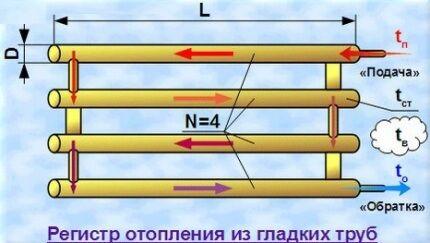 Регистры отопления: виды конструкций, расчет параметров, особенности монтажа