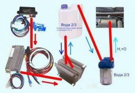 Составные части водородной установки