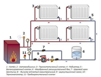 Вентили для регулировки температуры радиаторов